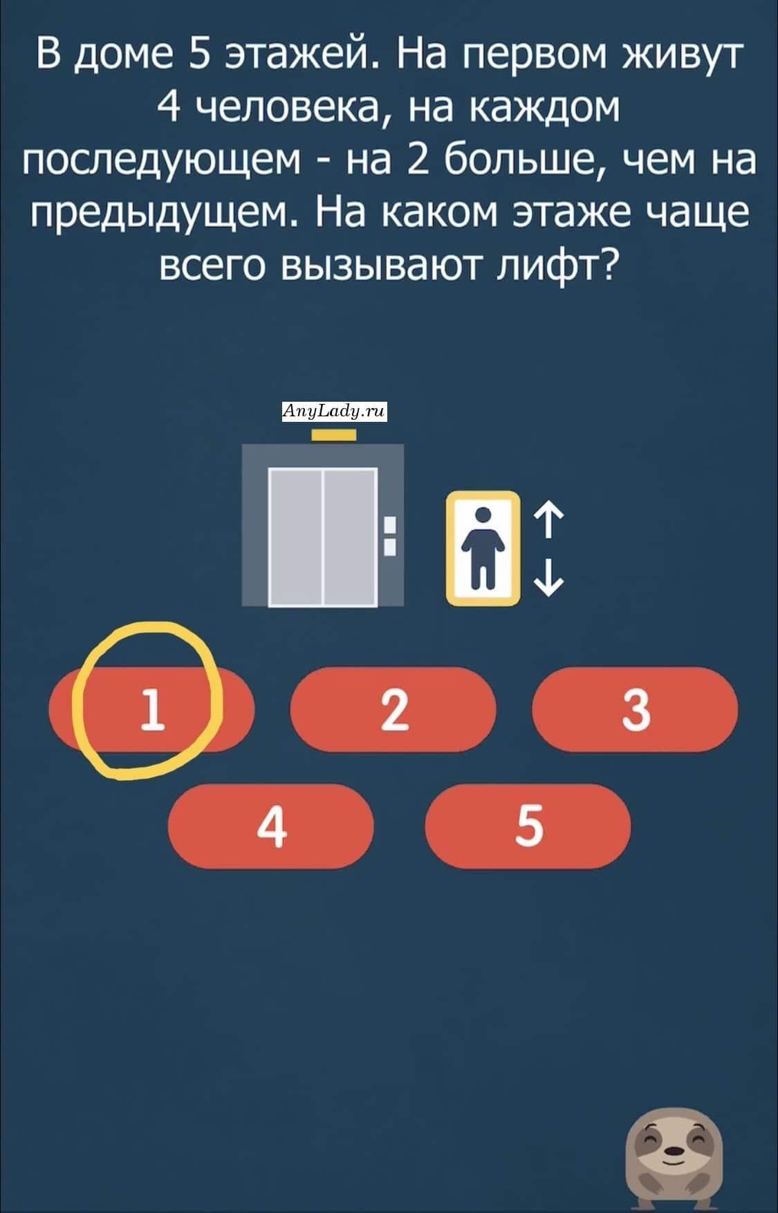 Самое большое количество вызова лифта, идет с первого этажа. Ответ: 1